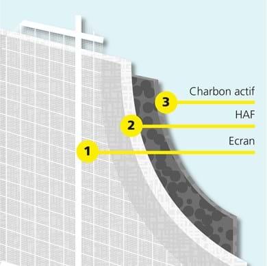 Triple filtration clim fixe Qlima